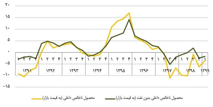 نرخ رشد اقتصادی با نفت در بهار ۳.۵- درصد شد