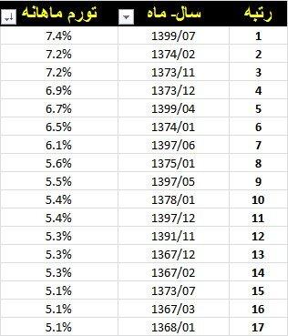رکورد تورم ماهانه در ۶۰ سال اخیر شکسته شد!