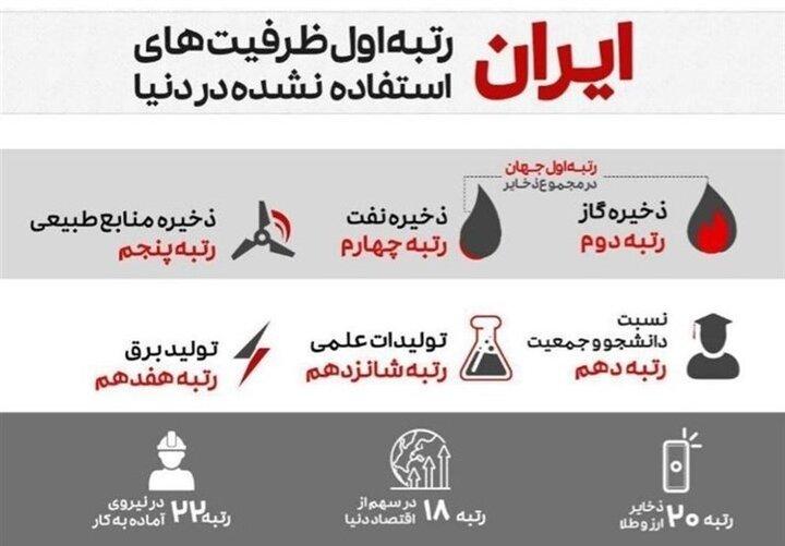 چرا اقتصاد ایران بنبست ندارد؟/ایرانمیتواند غذای ۵۰۰ میلیون نفر را تأمین کند/معادن ایران، گنج پنهان است