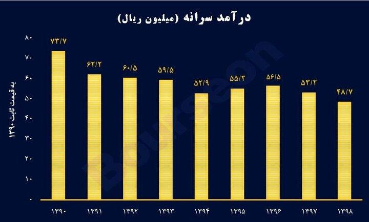 ایرانی ها در ۱۰ سال اخیر چقدر فقیرتر شدند؟/ سفرههایی که در طول زمان کوچک و کوچکتر شده است/کاهش قدرت خرید خانوار به یکسوم در طول ۸ سال+ نمودار
