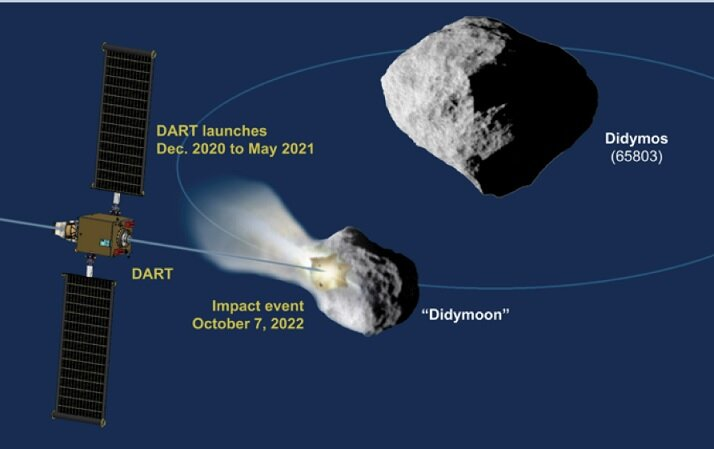 ناسا میخواهد عمدا سفینه فضایی را به یک سیارک بکوبد